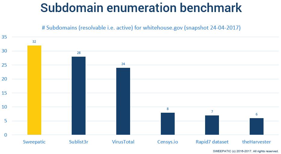 Subdomain enumeration comparison table