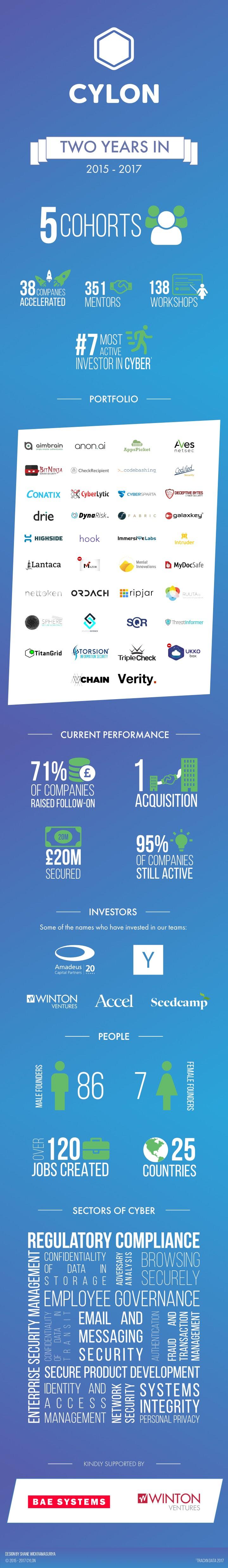 CyLon Infograph