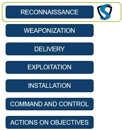 Source: SANS, Cyber Security Kill Chain